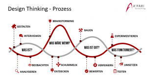 A'PARI Consulting GmbH - Design Thinking Prozess